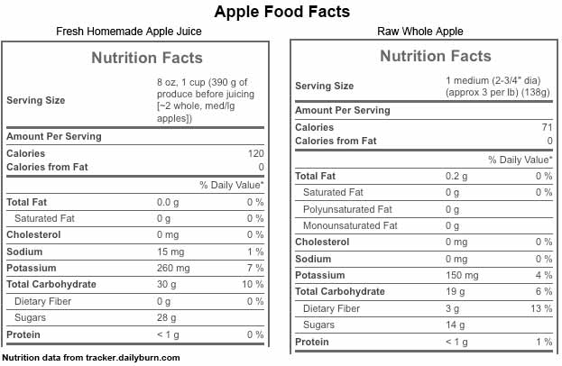 apple-food-facts