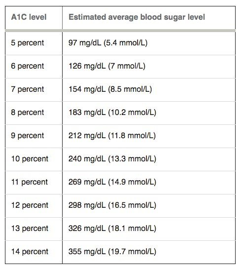 a1c-in-relation-to-blood-glucose