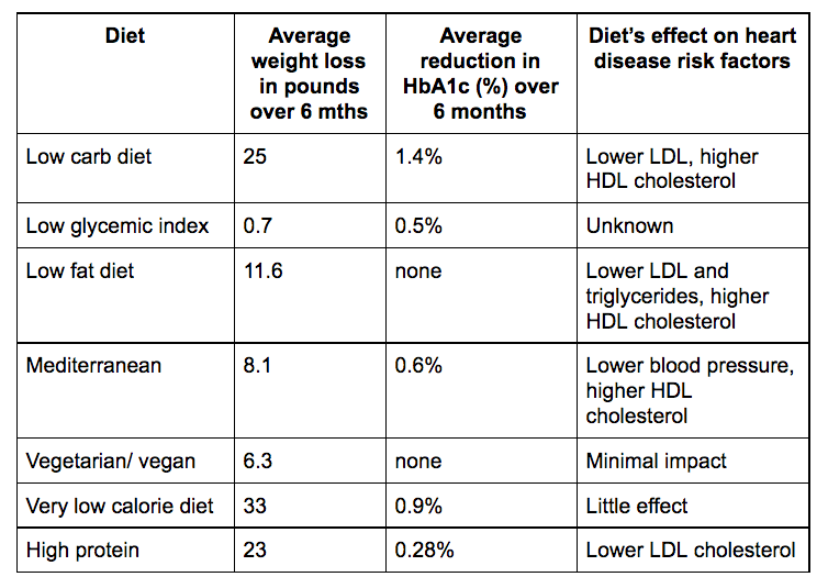 Weight loss A1c diets compared