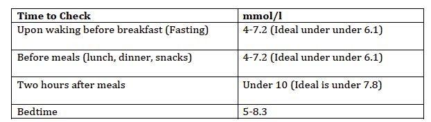 mmol-blood-sugar-levels