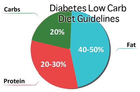 Diabetes Low Carb Diet Pie Chart