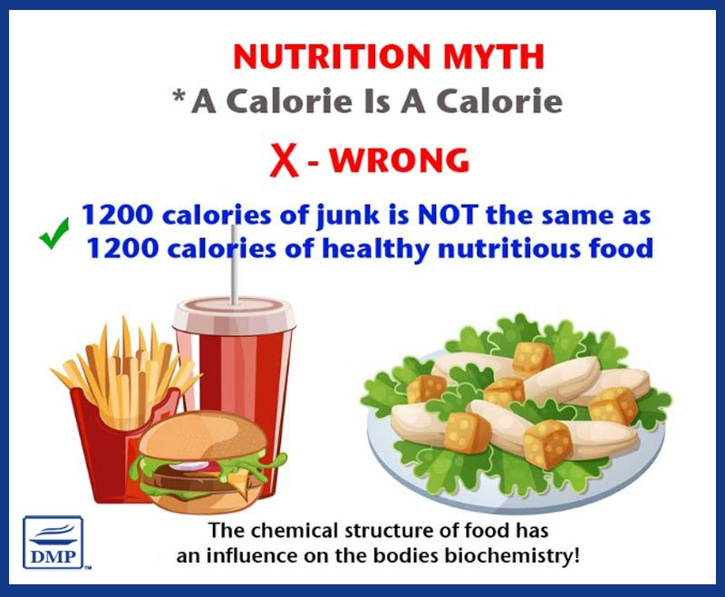 Nutrition Myth: A calorie is a calorie