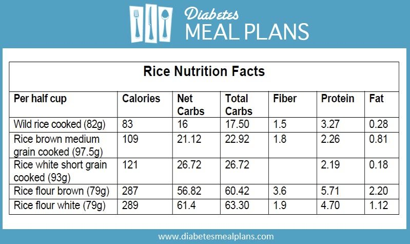 Diabetic Low Carb Rice Alternatives