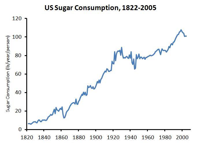The rising sugar consumption