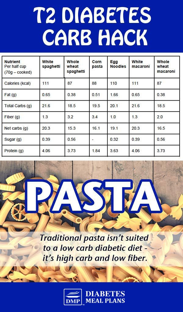 T2 Diabetes Nutrition Hack: Pasta Nutrition. Click through to read about options