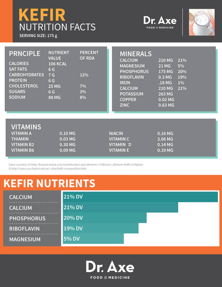 Milk Kefir and Diabetes Nutrition Facts