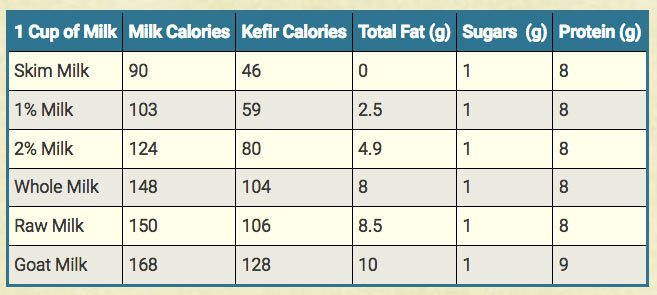 Calories in Milk Kefir