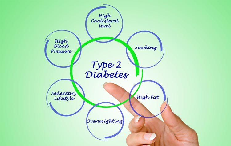 Prediabetes/ Type 2 Diabetes Risk Factors