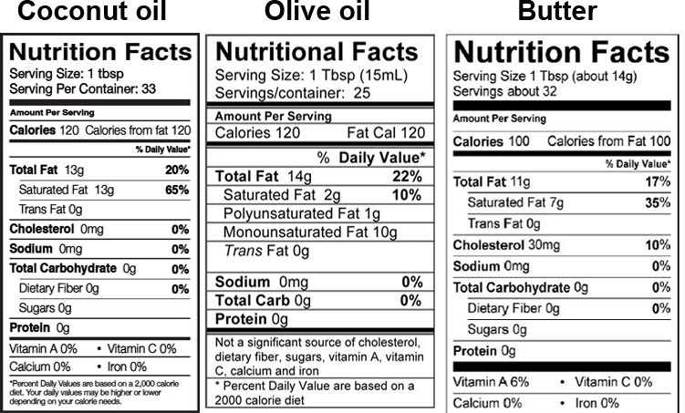 Nutrition comparison of coconut oil, olive oil and butter