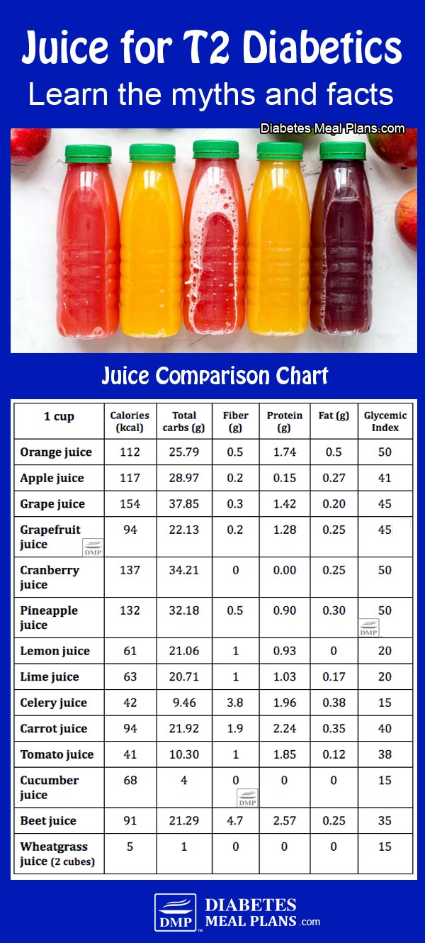 Juice for Diabetics. Learn the myths and truths