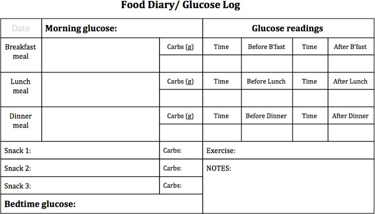 Food And Blood Glucose Tracker Printable