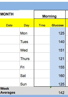 Weekly average glucose numbers