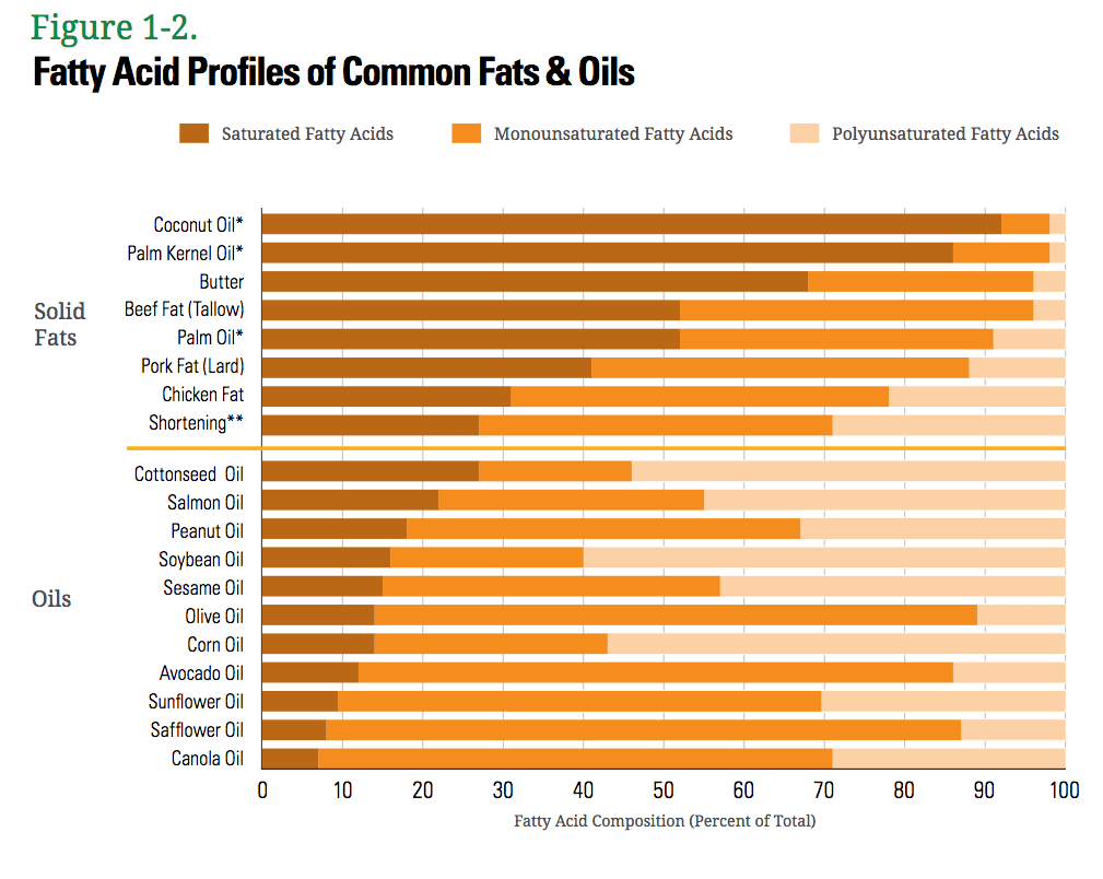 Fatty acid profile of oils