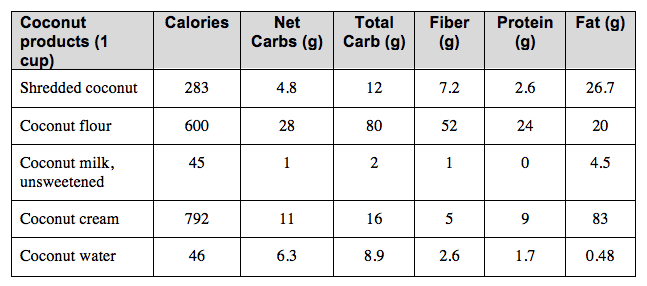 Coconut products nutrition facts