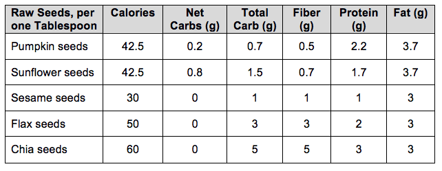 Seeds Nutrition Facts