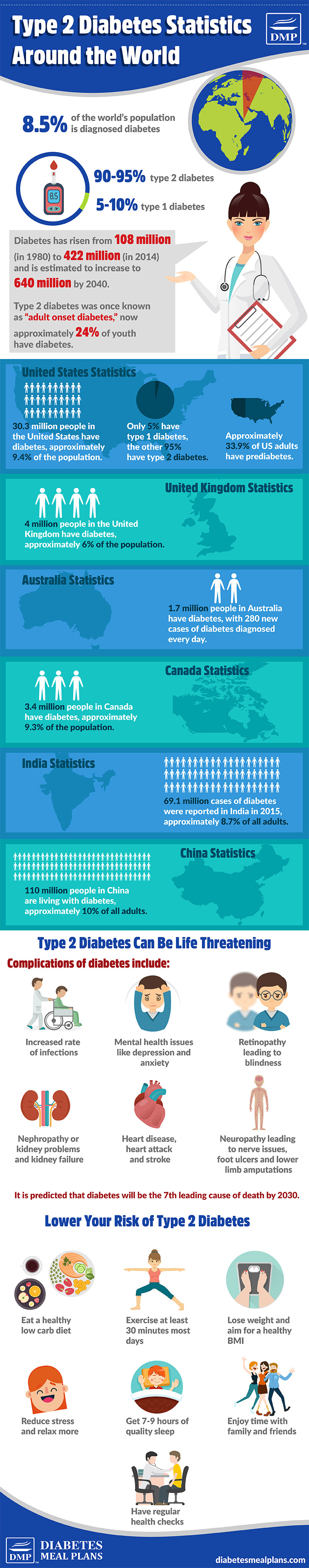 Type 2 Diabetes Statistics Worldwide Infographic - please share!