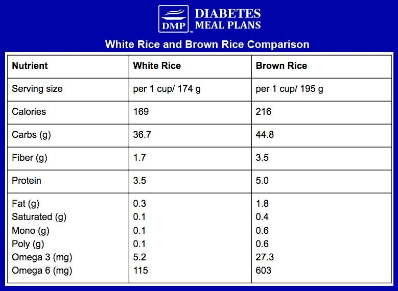 White rice and brown rice comparison