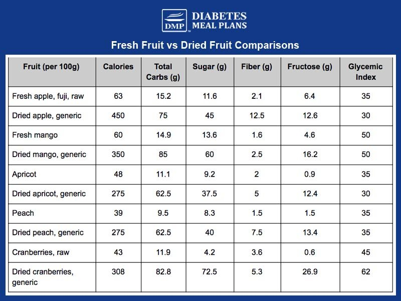 Dried fruit vs Fresh Fruit Comparison