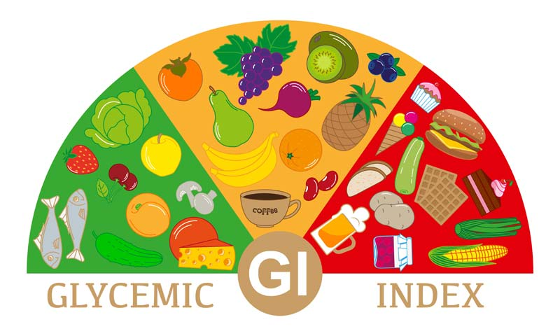 Glycemic Index in Foods