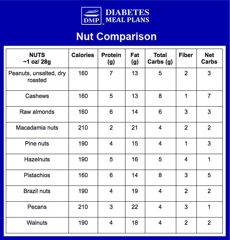 Nut nutrition comparison