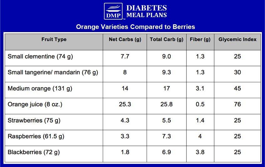 Orange Nutrition Comparisons