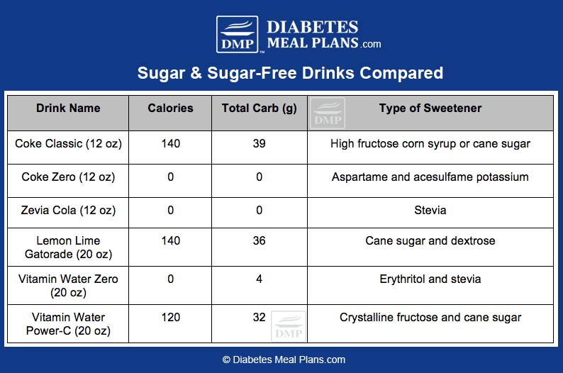Sugar & Sugar-Free Drinks Compared