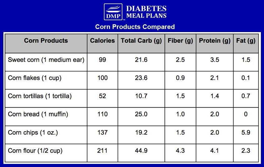 Corn products compared