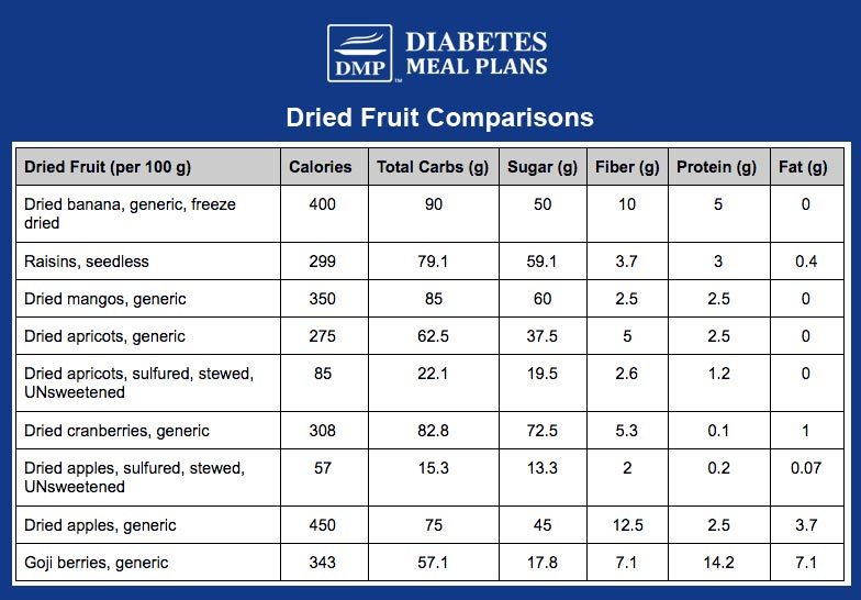 Dried fruit comparison