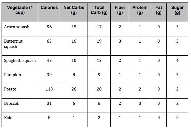 Winter squash nutrition comparison
