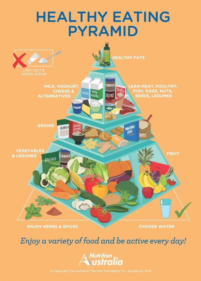 Diabetes Food Pyramid Lower Blood Sugar A1c