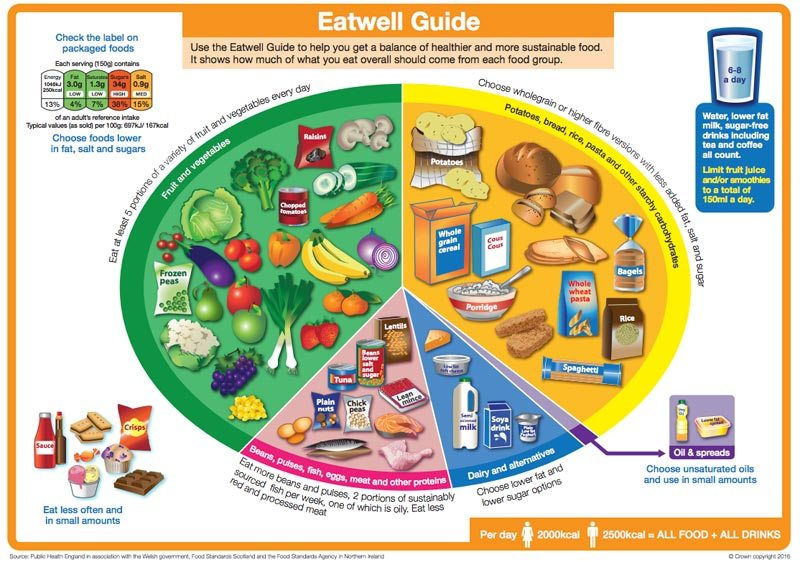 The UK NHS Eat Well Guide