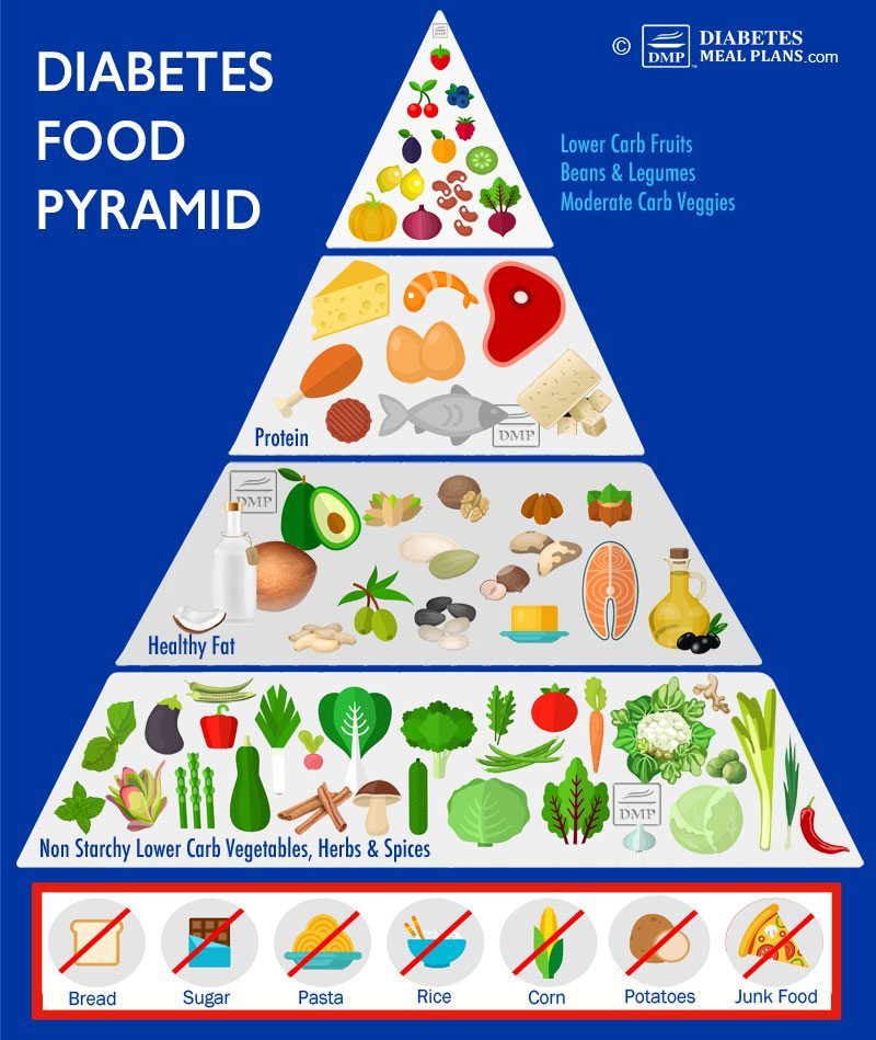 Diabetes Food Pyramid: Lower Blood Sugar & A1c