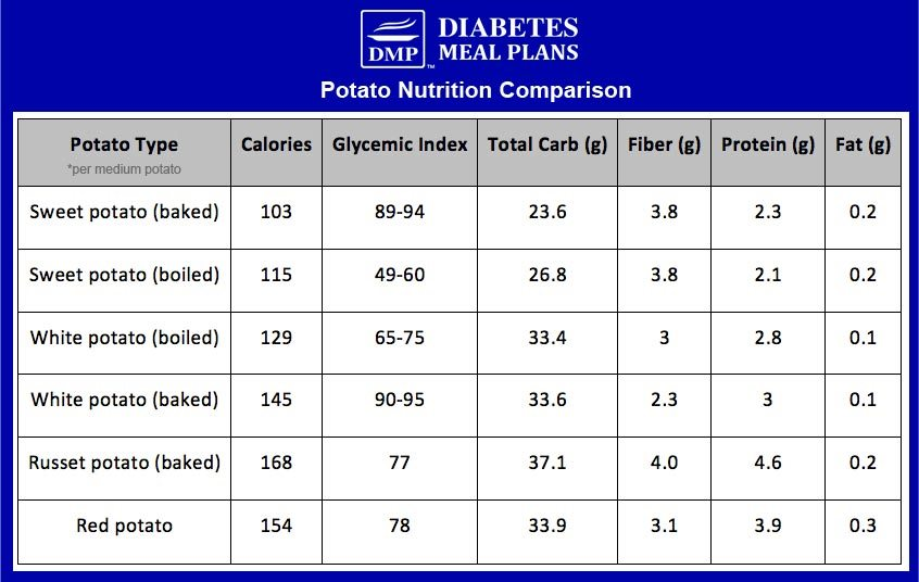 Potato Nutrition Comparisons