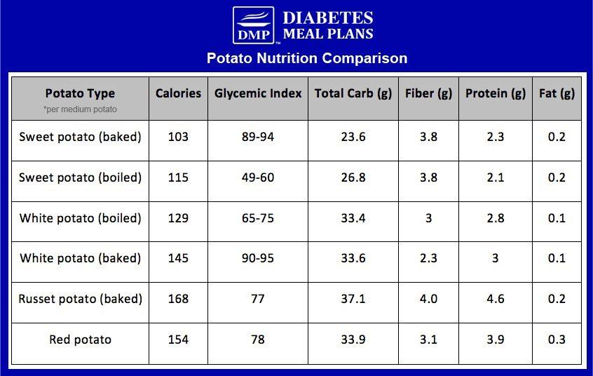 Potato Nutrition Comparisons