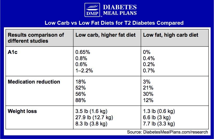 Low Carb vs Low Fat Compared