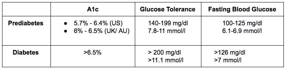 pre diabetes mmol / l
