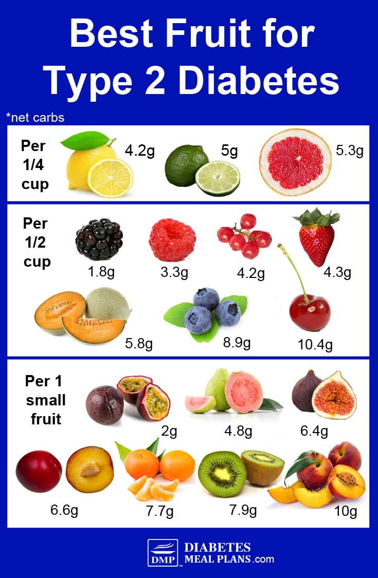 Best Fruit For Diabetes: By Net Carbs