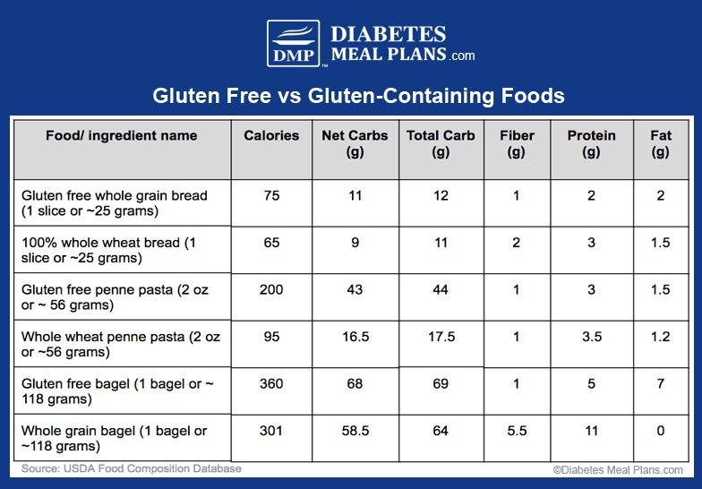 Gluten Free vs Gluten Containing Foods | ©DMP