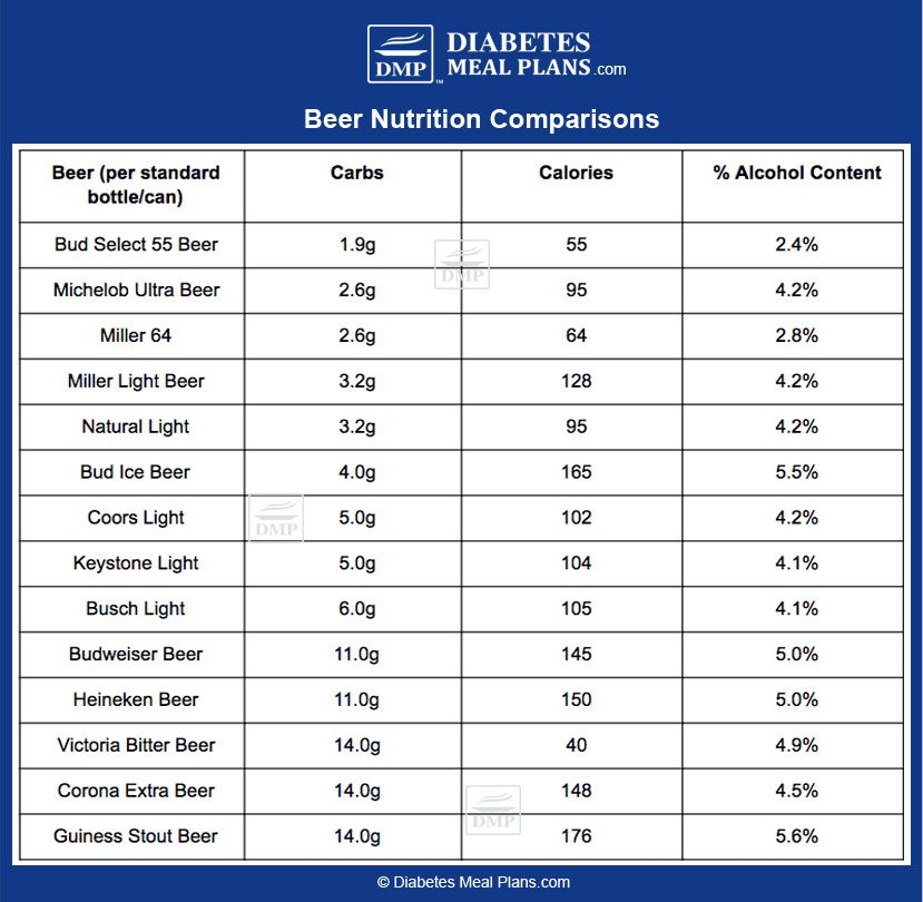 Beer Nutrition Comparisons | ©DMP