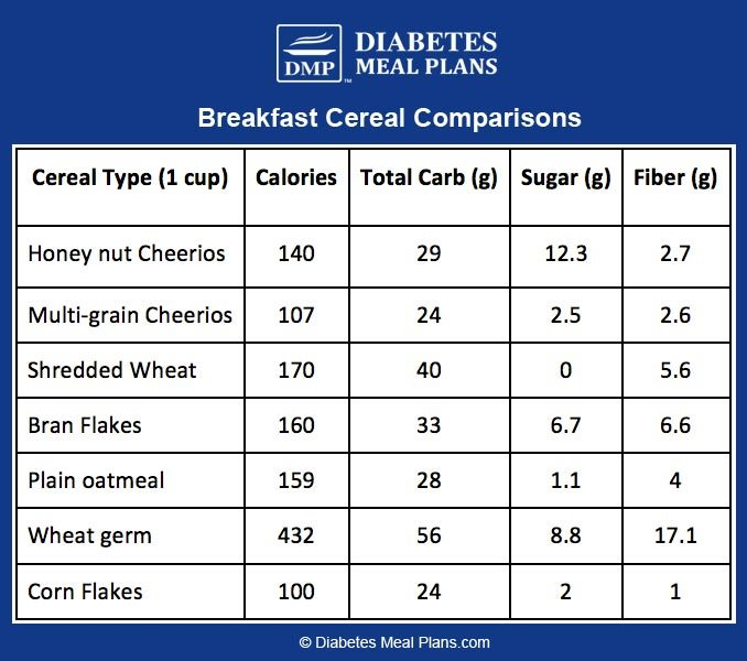 Breakfast Cereal Comparison