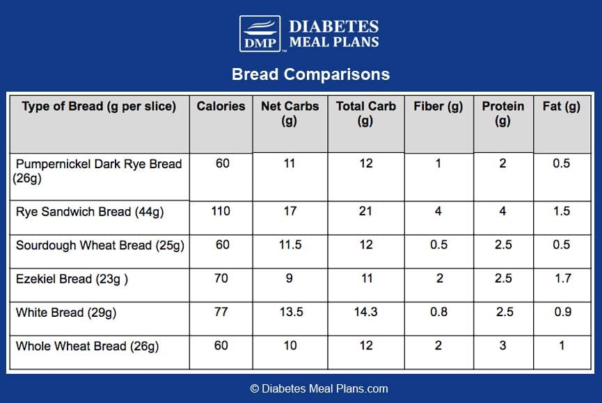 Bread nutrition comparisons