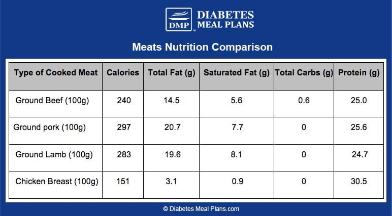Meats Nutrition Comparison