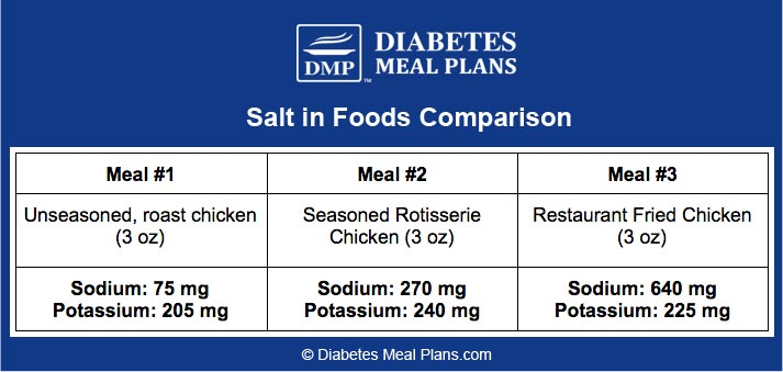 Salt in chicken meals comparison