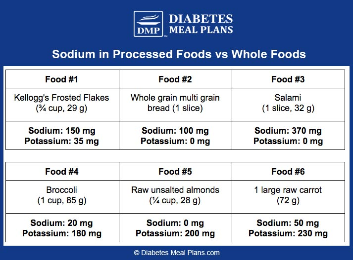 Sodium in processed foods vs. whole foods