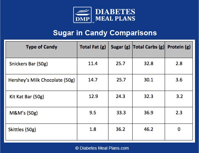 Sugar in candy comparisons