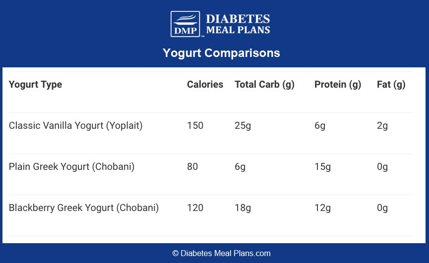 Yogurt Nutrition Comparisons