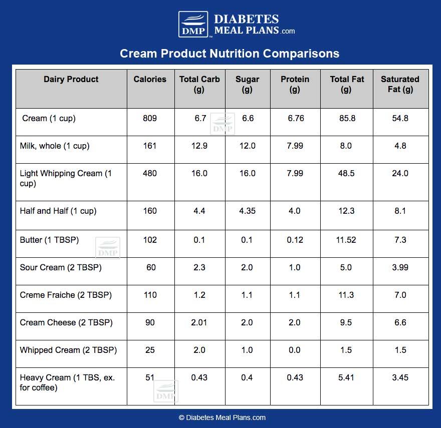 cream nutrition chart image