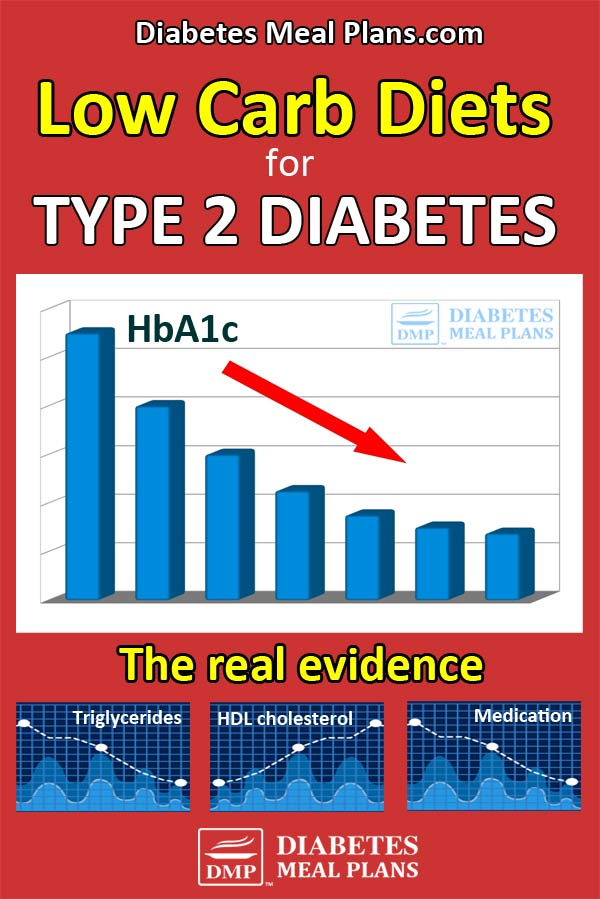 Low Carb Diet for Type 2 Diabetes: The evidence